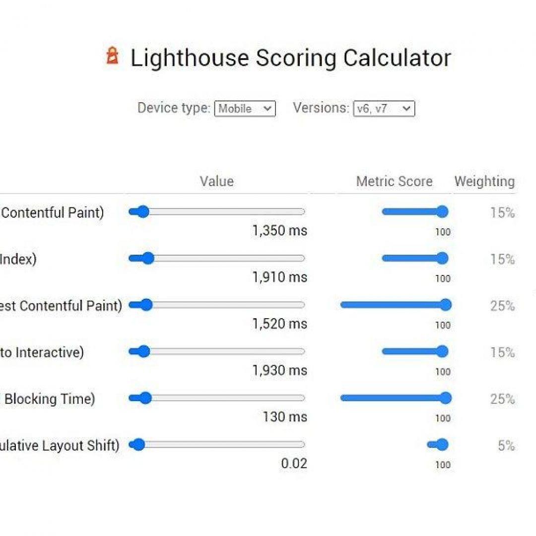 Core Web Vitals - Lighthouse Scoring Calculator